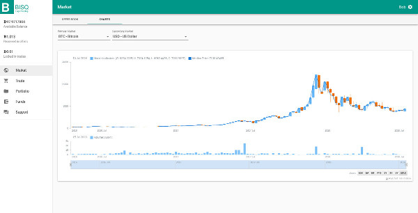 Bisq-front chart view